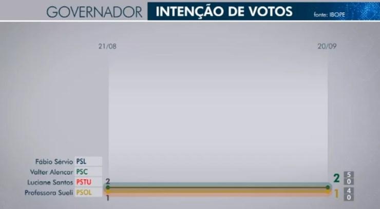 Ibope governador - Piauí — Foto: TV Clube/Reprodução