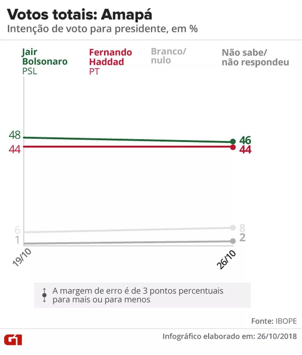 Pesquisa Ibope - 2º turno - Amapá - votos totais no estado — Foto: Arte/G1