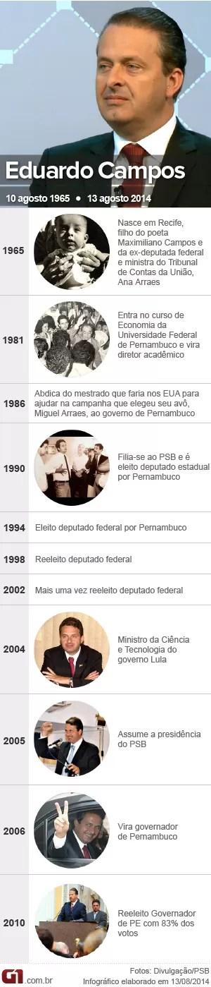 Cronologia Eduardo Campos - vale este (Foto: Arte/G1)
