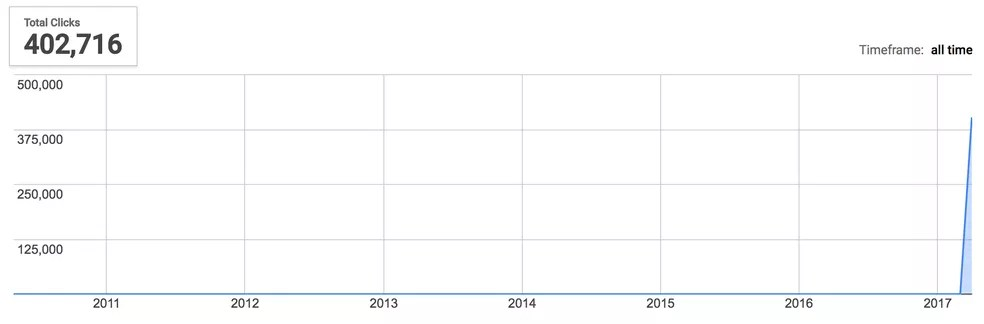 Total de cliques no suposto tema visual do Flamengo, segundo o Google URL Shortener (Foto: Reprodução/Google)