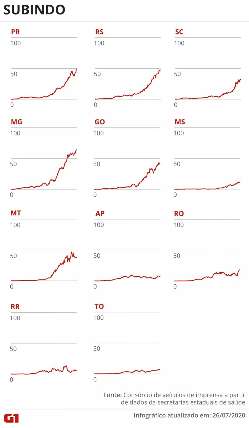 Estados com média móvel de óbitos em alta em 26 de julho — Foto: Guilherme Pinheiro/G1