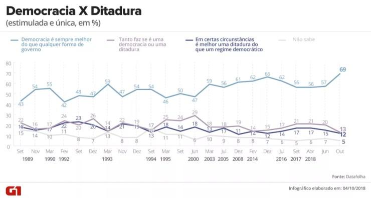 Pesquisa Datafolha - 4 de outubro - democracia x ditadura — Foto: Arte/G1