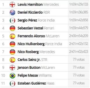 Resultado GP de Mônaco (Foto: Divulgação)