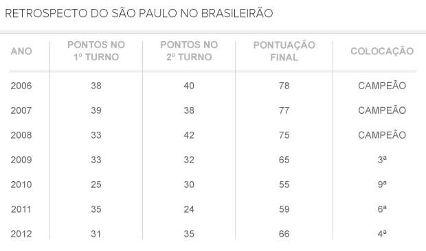 info retrospecto São Paulo no Brasileirão (Foto: arte esporte)