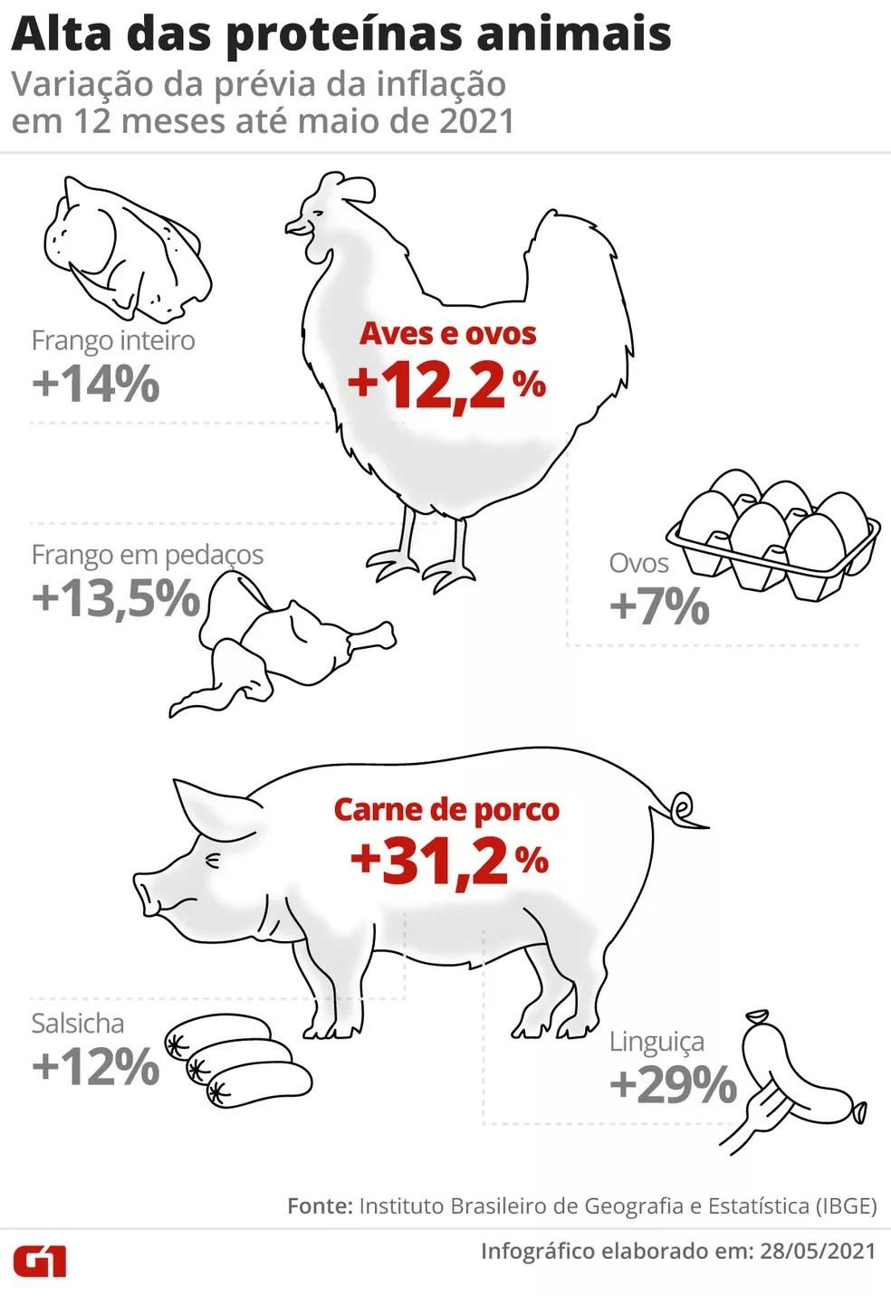 Variação dos preços das carnes de frango e porco e dos ovos — Foto: Arte/G1