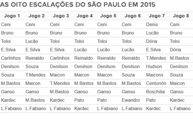As escalações do São Paulo em 2015 (Foto: Arte)