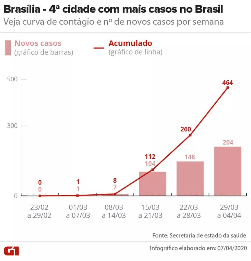 Curva de contágio em Brasília até 04/04 — Foto: Arte/G1