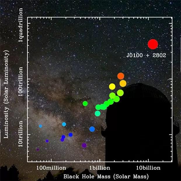 Gráfico mostra representação de quasares distantes conhecidos; quanto mais à direita, maior a massa de seu buraco negro e quanto mais ao alto, maior a luminosidade. Círculo vermelho representa o quasar recém-descoberto J0100+2802 (Foto: Zhaoyu Li/Shanghai Astronomical Observatory)
