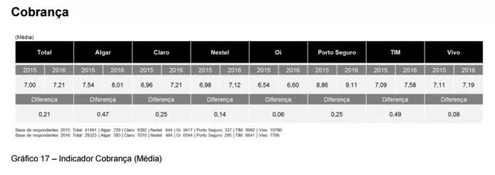 """Gráfico com médias das avaliações no quesito """"Cobranças"""" em 2015 e 2016 (Foto: Reprodução/Anatel)"""