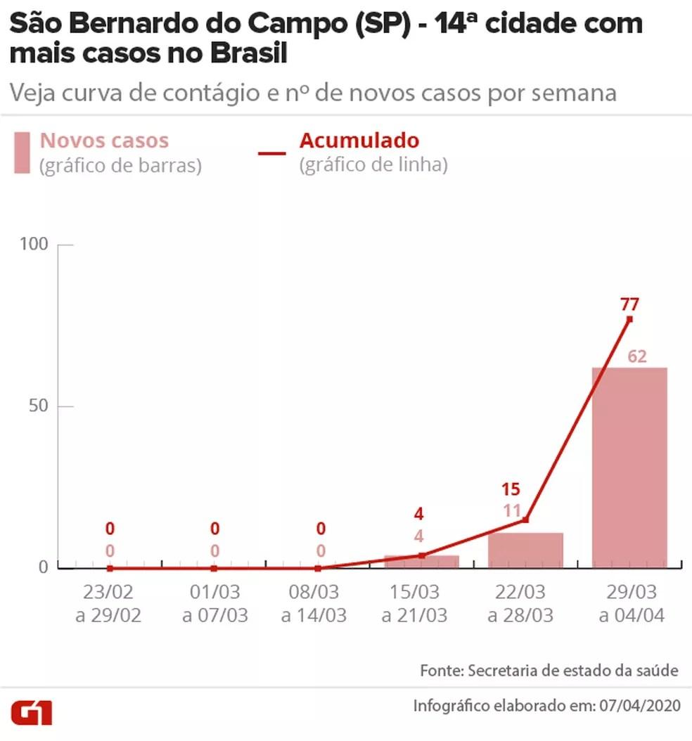 Curva de contágio em São Bernardo do Campo (SP) até 04/04 — Foto: Arte/G1