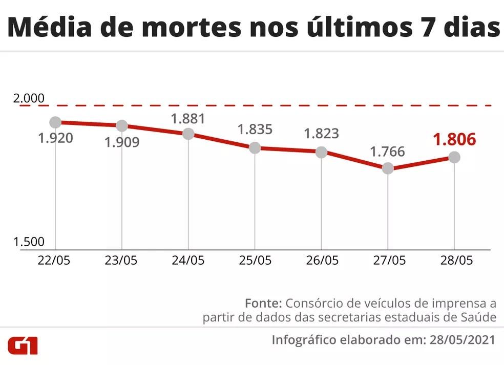 Evolução da média móvel de óbitos no Brasil na última semana — Foto: Editoria de Arte/G1