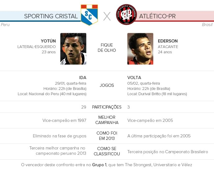 Sporting-Cristal-x-Atlético-PR (Foto: Infoesporte)