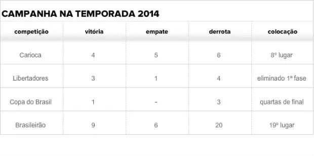 Tabela campanha Botafogo 2014 (Foto: Arte / SporTV.com)