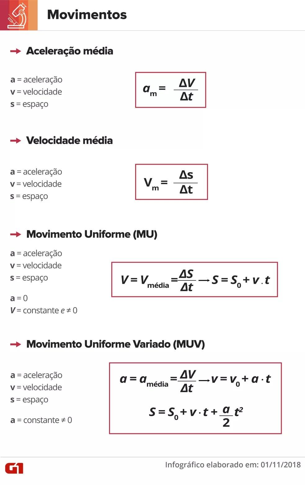 Equações de movimentos — Foto: Juliane Souza/G1