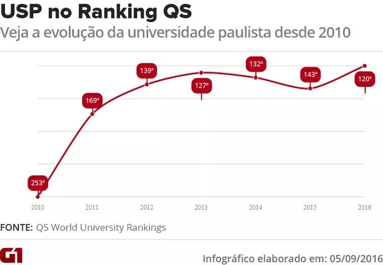 Gráfico mostra as posições da USP nas últimas sete edições do Ranking QS (Foto: Editoria de Arte/G1)
