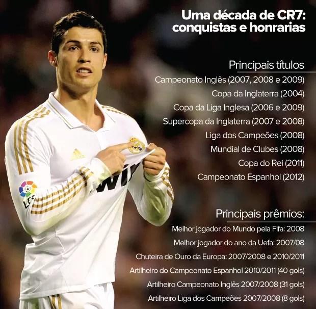 INFO - Cristiano Ronaldo - Conquistas e honrarias (Foto: Editoria de arte / Globoesporte.com)