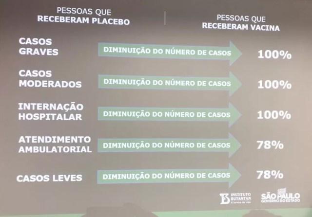 Dados da eficácia da CoronaVac foram divulgados nesta quinta  — Foto: Divulgação/Governo de SP