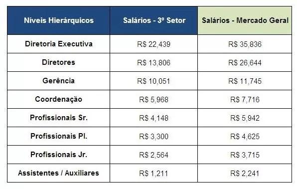 Terceiro Setor Hay Group (Foto: Divulgação)
