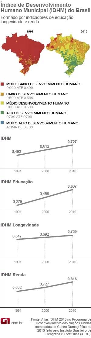 idhm - índice de desenvolvimento humano municipal 2013 (versão 2) (Foto: Editoria de Arte / G1)