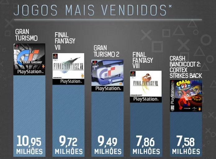 Gran Turismo e Final Fantasy foram os games mais vendidos no PlayStation One (Foto: Reprodução/TechTudo)