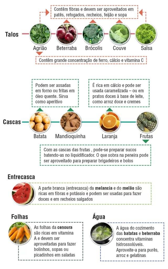 Aproveitamento_integral_alimentos (Foto: Ilustração Filipe Borin)