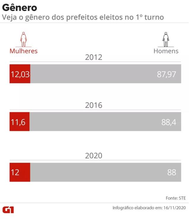 Gráfico compara gênero dos prefeitos eleitos no 1º turno em 2012, 2016 e 2020 — Foto: Wagner Magalhães/Arte G1