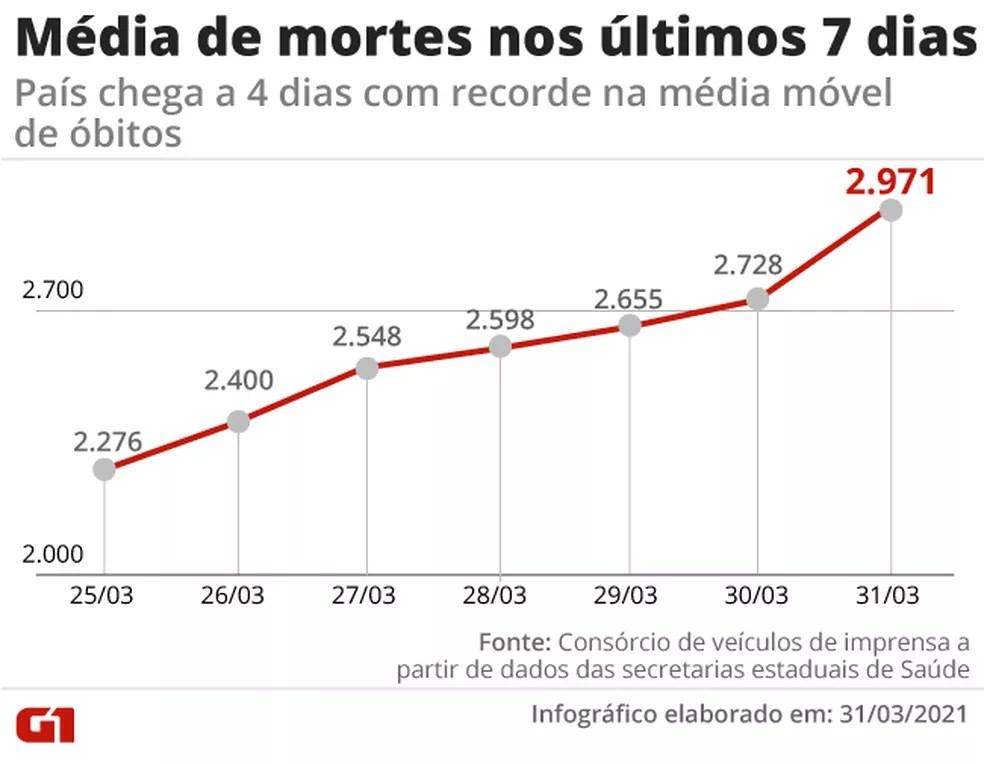 Evolução da média móvel de mortes na última semana. Com 6º recorde seguido, número se aproxima de 3 mil mortes por dia — Foto: Editoria de Arte/G1