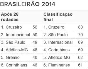 Tabela - G6 Brasileirão 2014 (Foto: Futdados / Globoesporte.com)