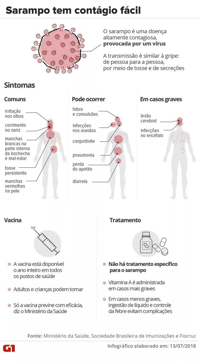 Entenda o que é sarampo, quais os sintomas, como é o tratamento e quem deve se vacinar (Foto: Infografia: Karina Almeida/G1)