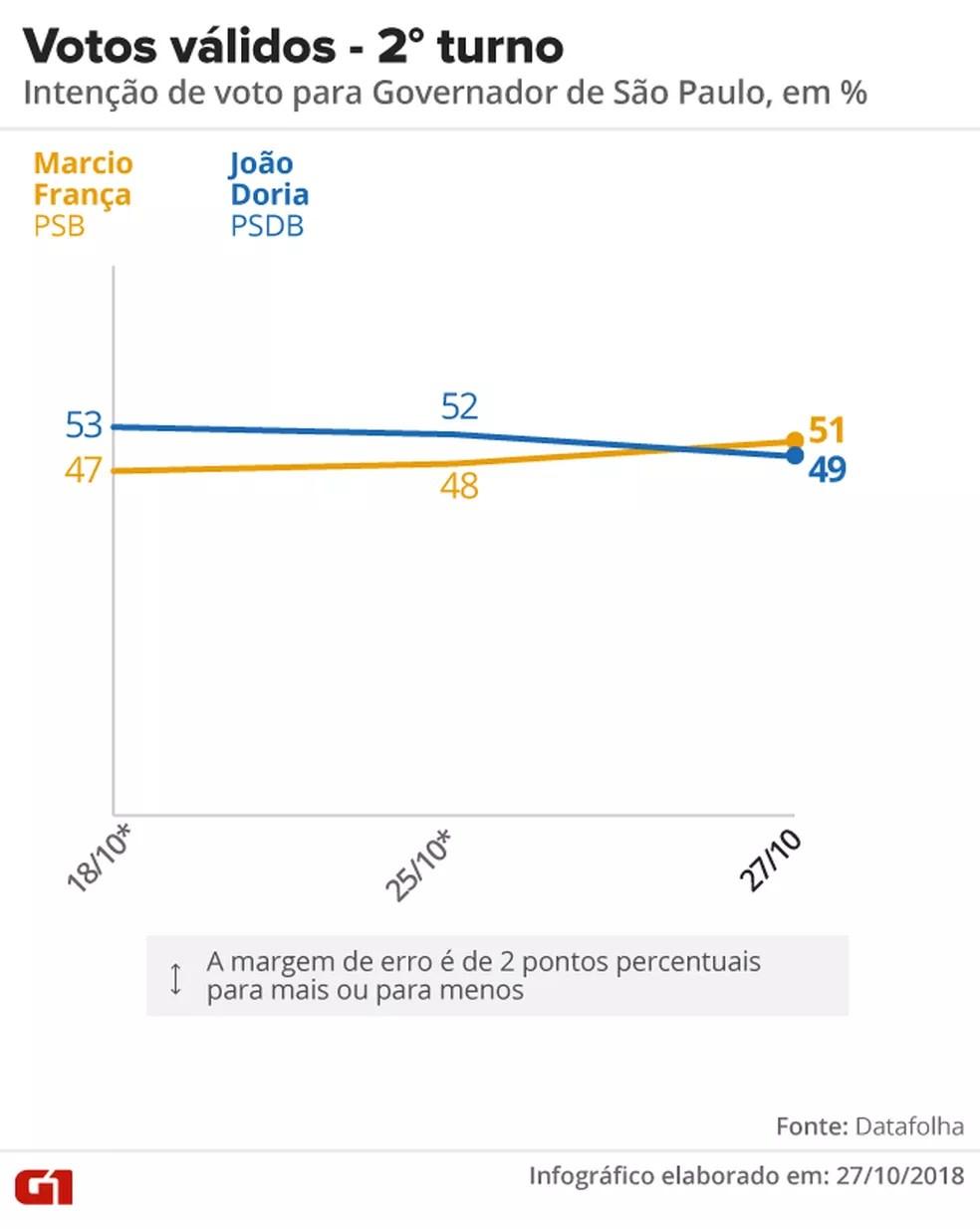 Datafolha - 27 de outubro - votos válidos, pesquisa 2º turno para o governo de SP — Foto: Arte/G1