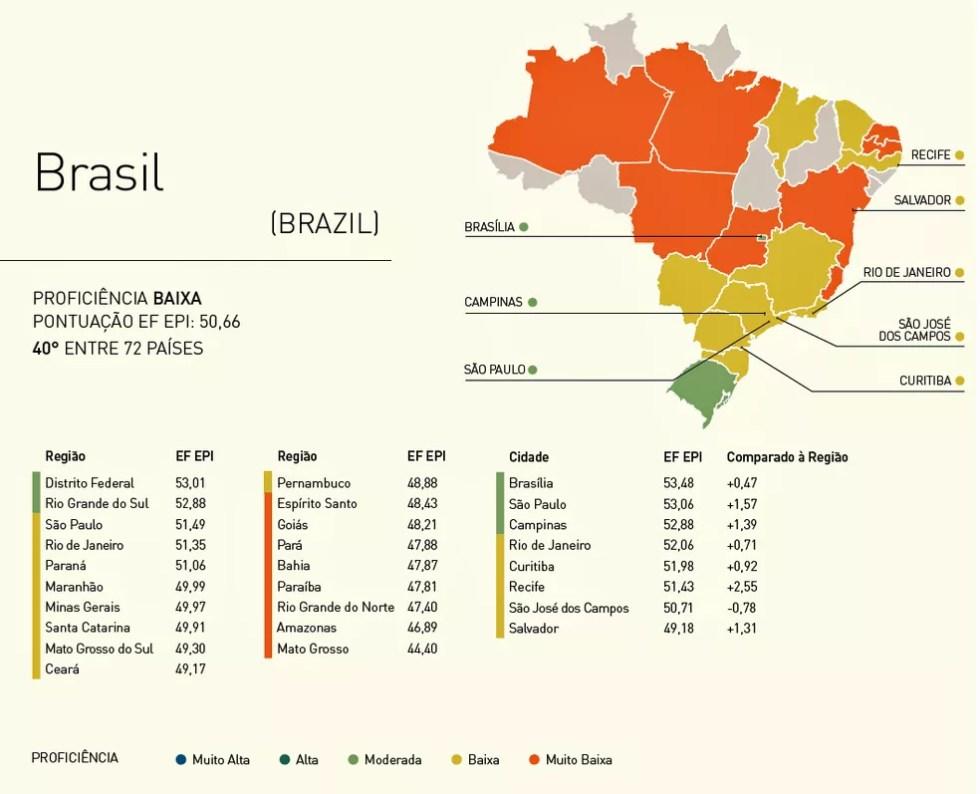 Domínio do inglês é desigual entre os estados do Brasil, segundo o índice EF Education First (Foto: Reprodução/EF Education First)
