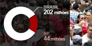 Brasil tem mais de 202 milhões de habitantes, segundo o IBGE (Foto: Thiago Queiroz/Estadão Conteúdo)