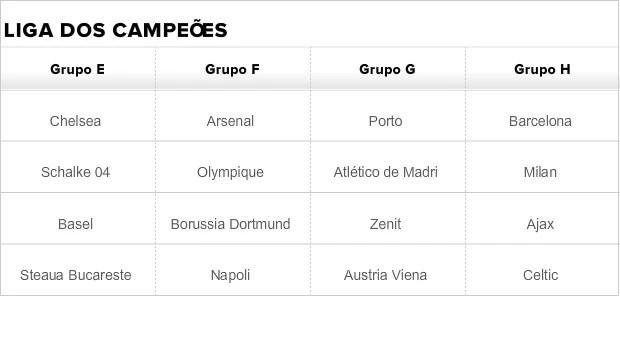 Tabela Liga dos Campeões grupos E, F, G e H (Foto: GloboEsporte.com)