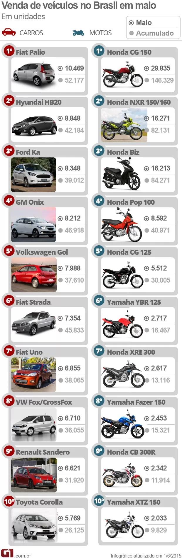 maisvendidosmaio - Veja 10 carros e 10 motos mais vendidos em maio de 2015