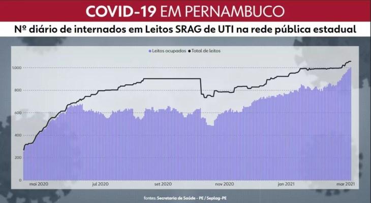 Pernambuco tem maior número de pacientes internados em leitos dedicados à Covid-19 — Foto: Reprodução/TV Globo