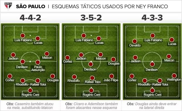 Info Esquemas Taticos Sao Paulo (Foto: infoesporte)