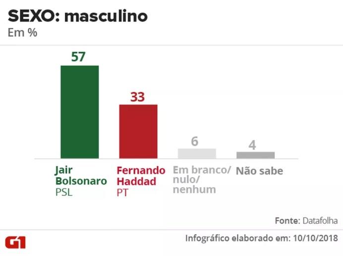 Pesquisa Datafolha - 10 de outubro - intenção de voto por segmentos - sexo: masculino — Foto: Arte/G1