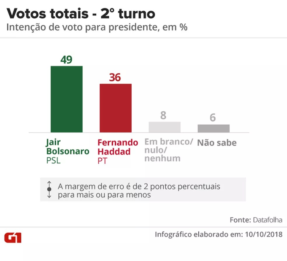Pesquisa Datafolha - Votos totais, segundo turno entre Jair Bolsonaro e Fernando Haddad — Foto: Arte/G1