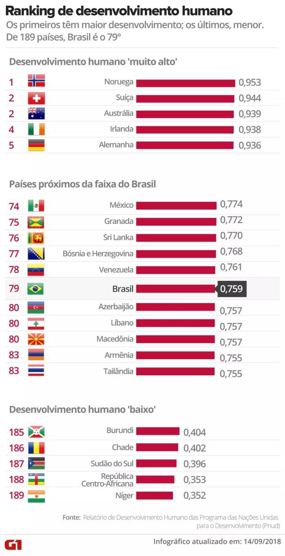 Ranking de desenvolvimento humano — Foto: Alexandre Mauro