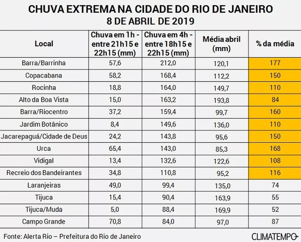 Em 4 horas, choveu mais que o dobro da média para todo o mês de abril em alguns bairros do Rio — Foto: Reprodução/Climatempo