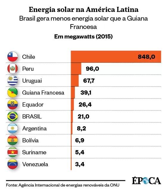 Energias renováveis no Brasil (Foto: Agência Internacional para as Energias Renováveis (Irena)/ÉPOCA)