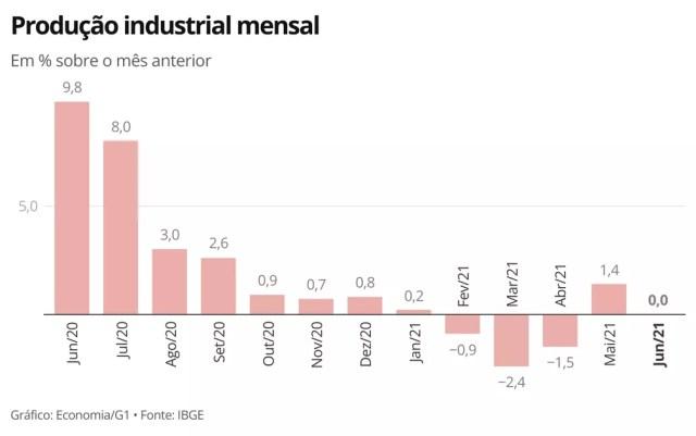 Indústria registra variação nula em junho — Foto: Economia/G1