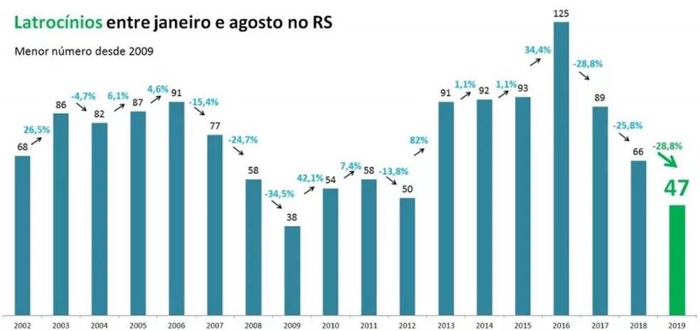 Latrocínios no RS no acumulado entre janeiro e agosto — Foto: SSPRS/Divulgação
