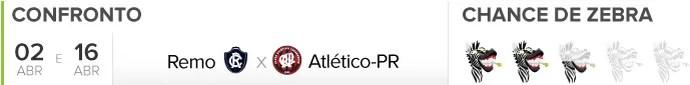 Zebrometro Remo x Atletico-PR (Foto: infoesporte)