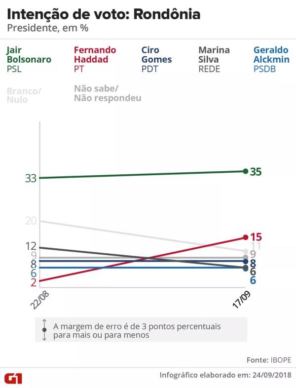 Pesquisa Ibope - evolução da intenção voto para presidente em Rondônia. — Foto: Arte/G1