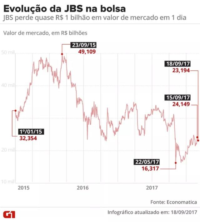 JBS perde R$ 955 milhões em valor de mercado em um dia (Foto: Arte G1)