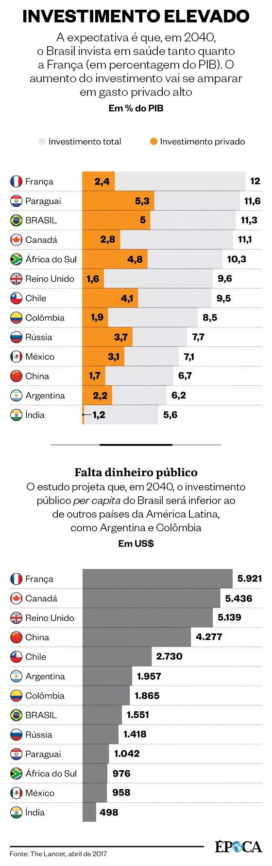 Quadros comparativos sobre o investimento em saúde pública e privada no Brasil e em outros países do mundo (Foto: ÉPOCA)