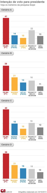 Gráfico pesquisa Ibope presidente (Foto: Editoria de Arte / G1)