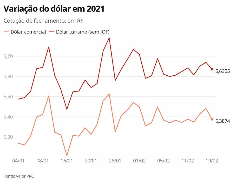 Variação do dólar em 2021 — Foto: G1