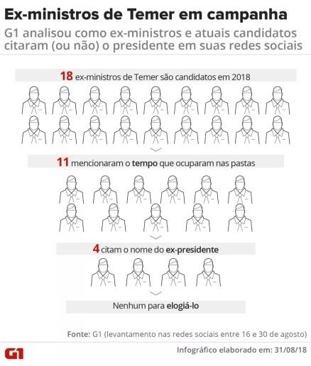 G1 analisou como ex-ministros que agora são candidatos citaram ou não o presidente Michel Temer em suas redes sociais (Foto: Juliane Monteiro/G1)